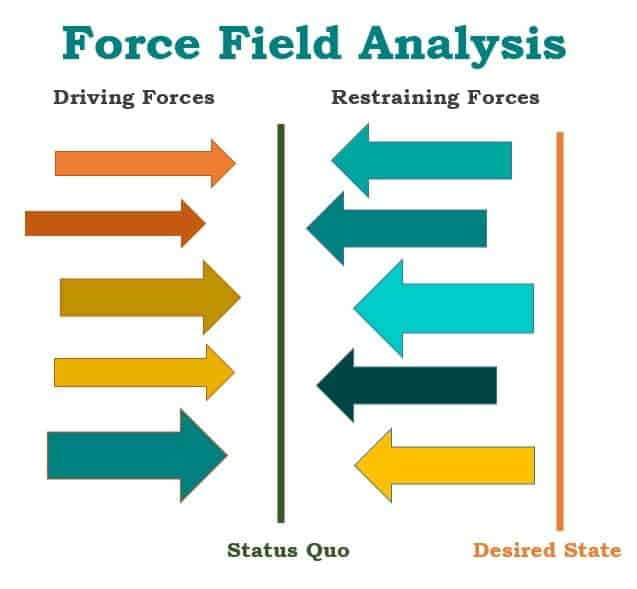 10  force field analysis templates